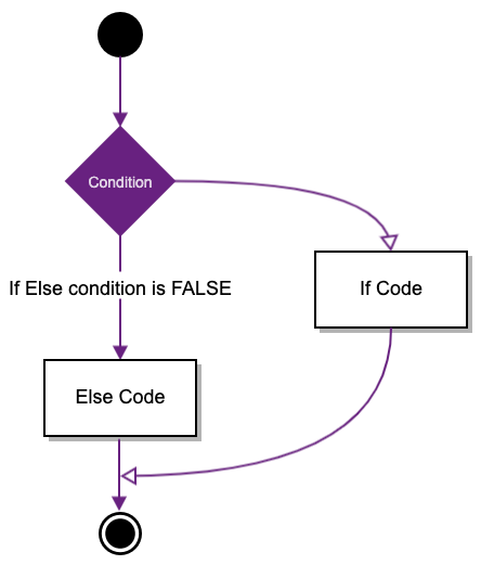 If else in R: How to Use if-else Statement