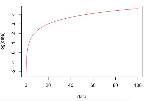 R Log plot