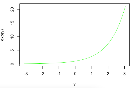 Calculate the exponential value of pi in R