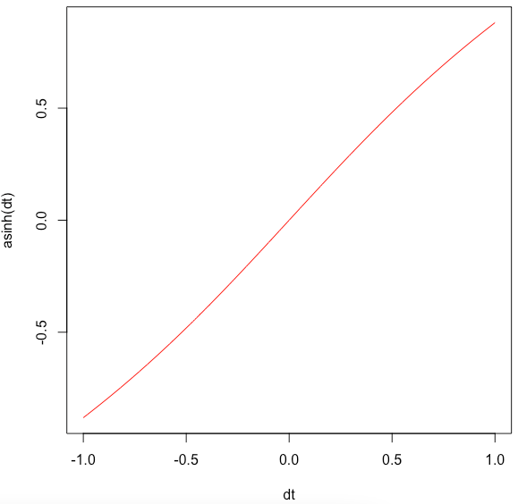 Plot the asinh() function to a graph
