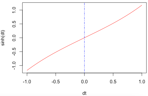 Plot the sinh() function to a graph