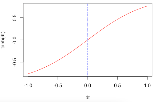 Plot the tanh() function to a graph