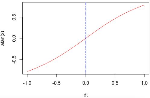 R atan() Function
