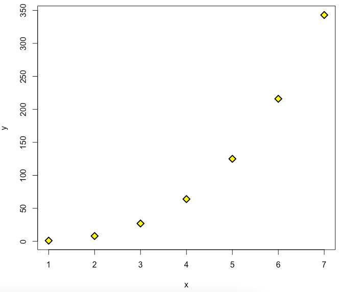 lwd = 2 in R plot