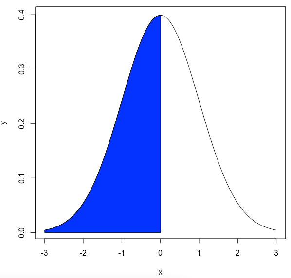 Find the Area Under the Normal Density Curve
