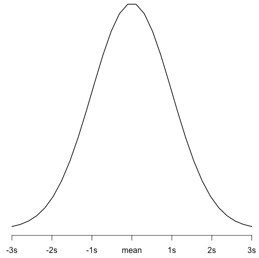 dnorm() Function in R